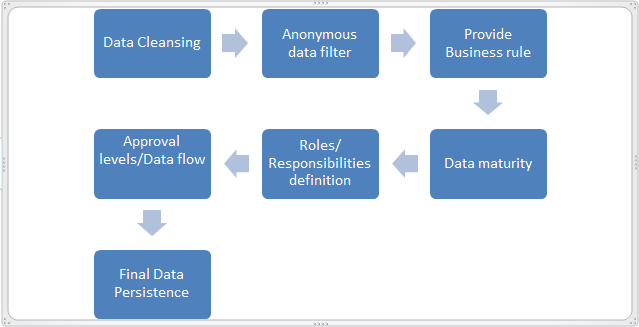 Data Validation Best Practices