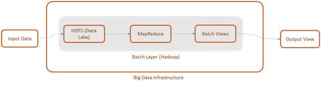 Big Data Infrastructure1