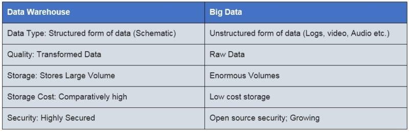 Big Data Warehouse Architecture