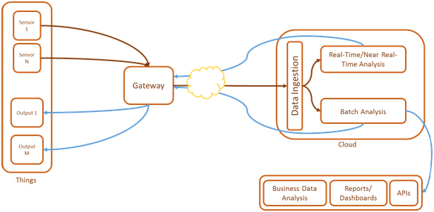 Conceptual architecture of an IoT system