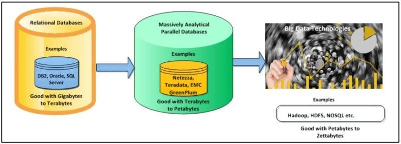 Data Warehouse to Big Data