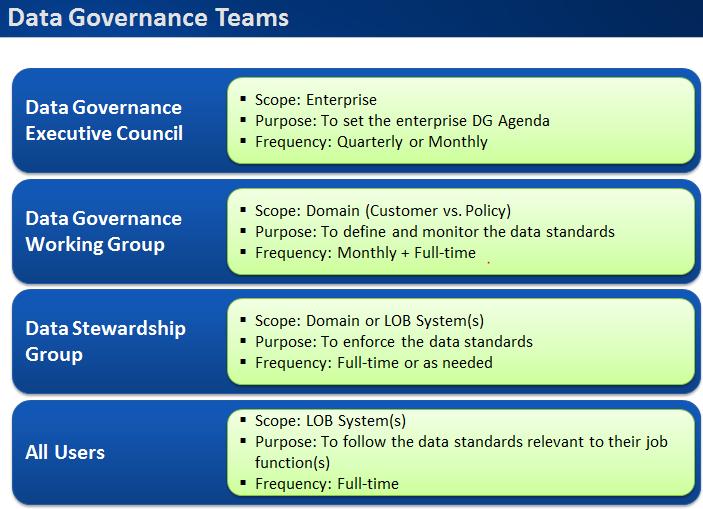 Data Governance Group