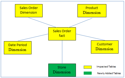 EDW Data Model after adding a new source system