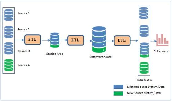 Enterprise Data Warehouse Architecture