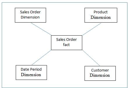 Existing EDW Data Model