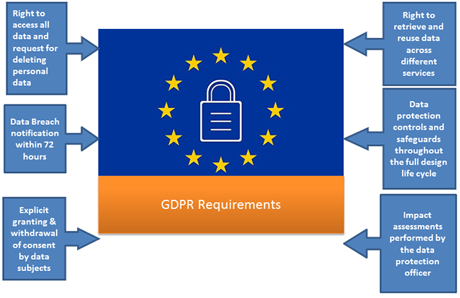 GDPR Requirements and Impact