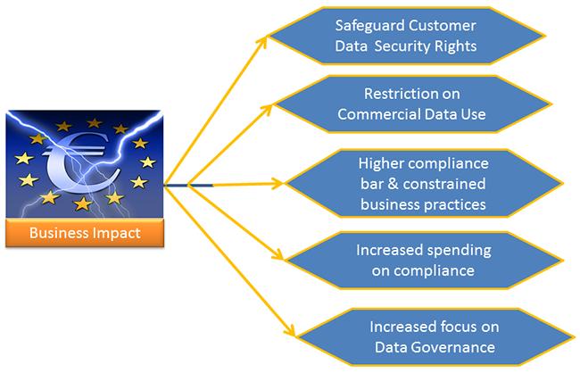 GDPR Business Impact