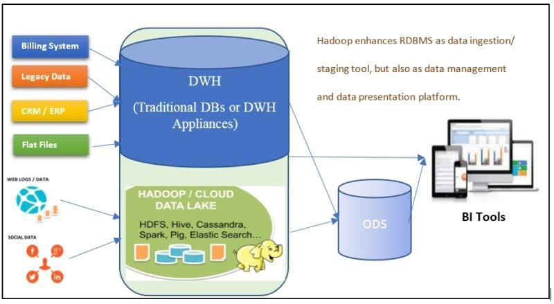 Hybrid DWH Model