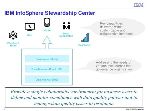 IBM InfoSphere Stewardship Center