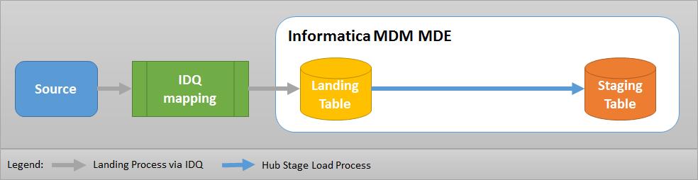 Using IDQ as ETL tool for loading data into landing table