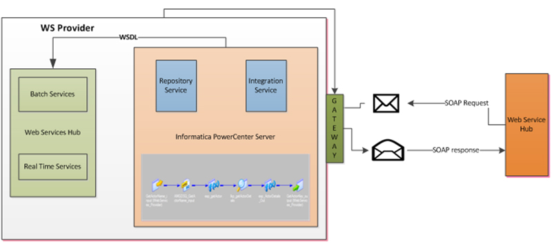 How to access Informatica PowerCenter as a Web Service