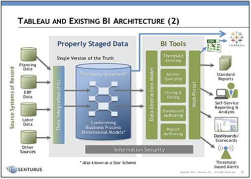 Tableau BI Open Architecture