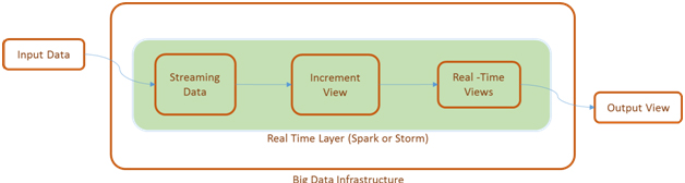Big Data Infrastructure2