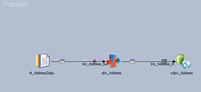 Sample DataStage Parallel Job
