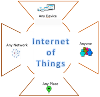 Big Data and the Internet of Things (IoT)