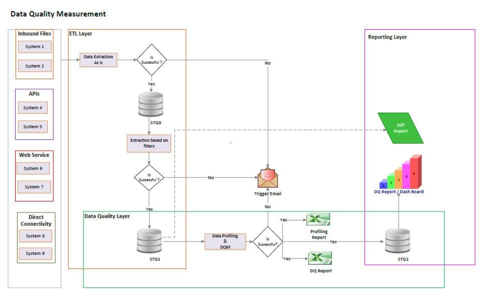 Data Quality Measurement Architecture