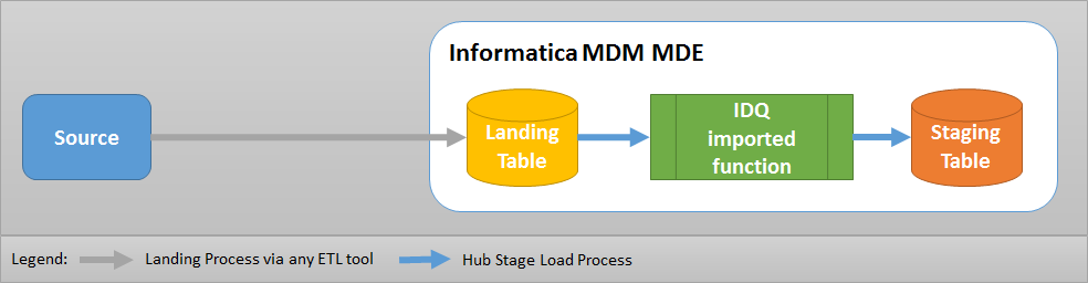 Hub Stage Process design using IDQ imported function