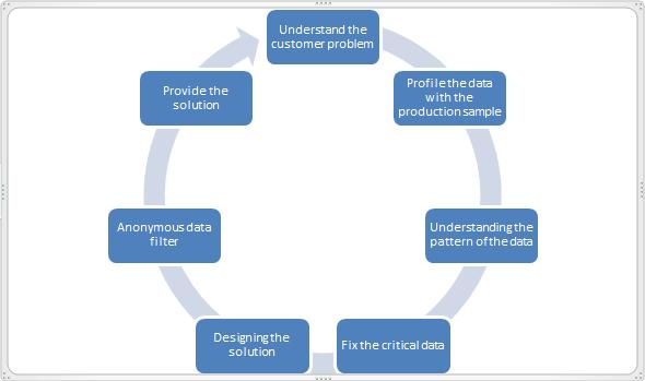 Data Quality Techniques