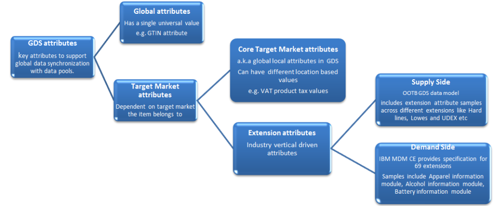 Product Information Management and Global Data Synchronization