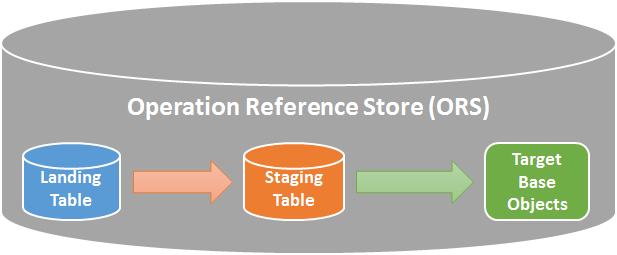 Informatica Hub Store