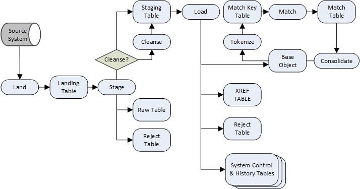 Informatica MDM MDE Batch Process