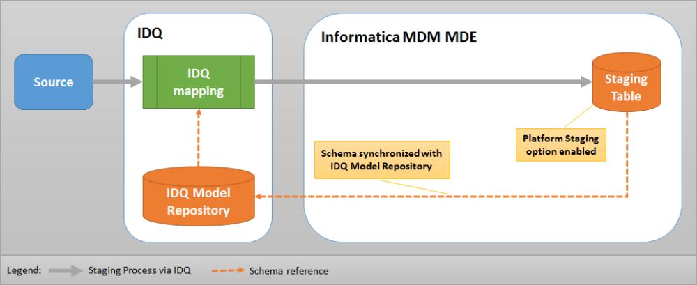 Informatica Platform Staging Process