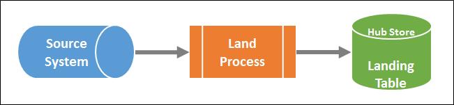 Land Process