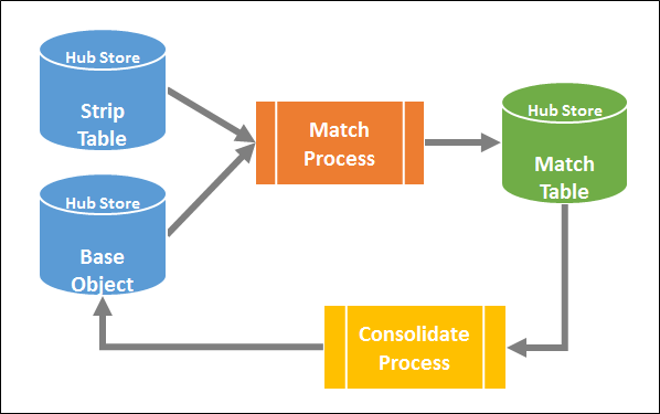 Load & Consolidate Process Summary