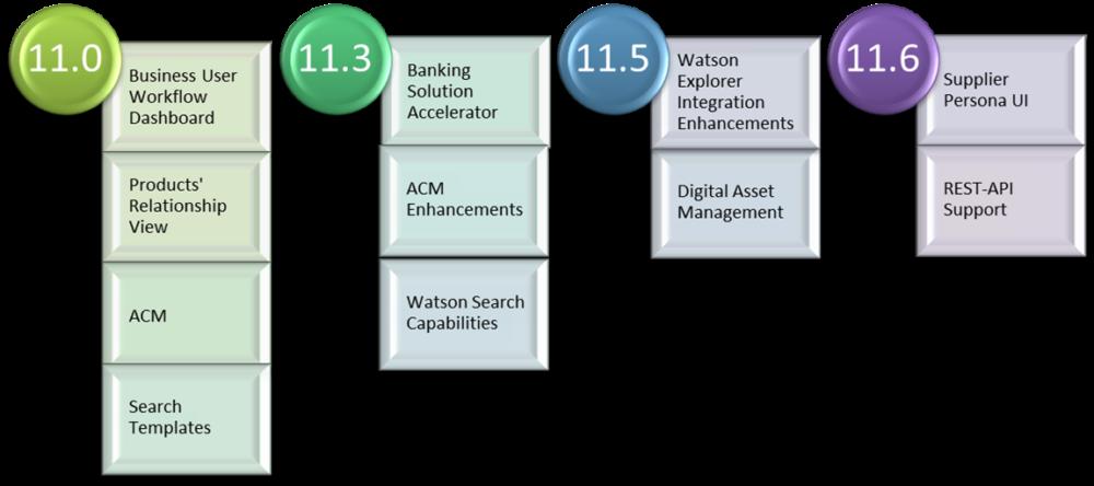MDM CE versions beginning from version 11.0 till version 11.6.