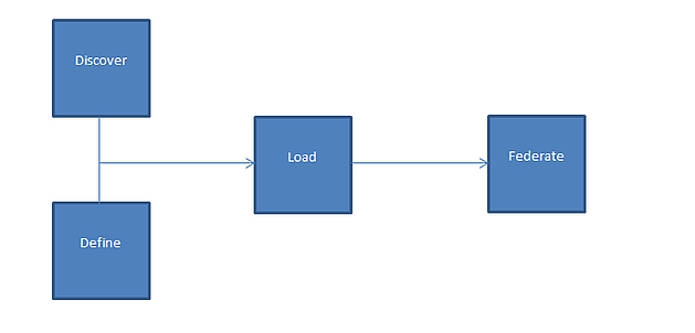 Common Data Integration Processes