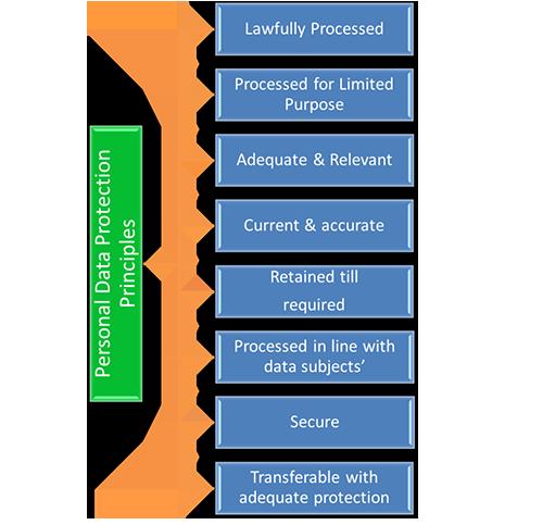 GDPR-New Data Protection Principles