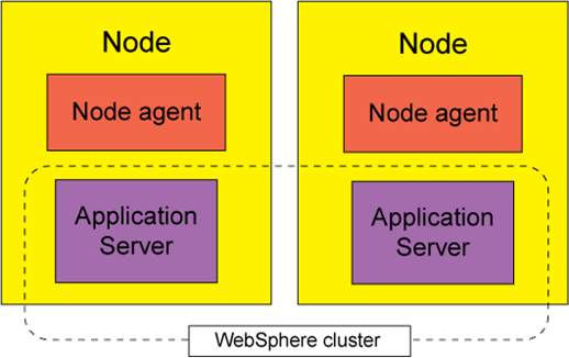 MDM Websphere Cluster