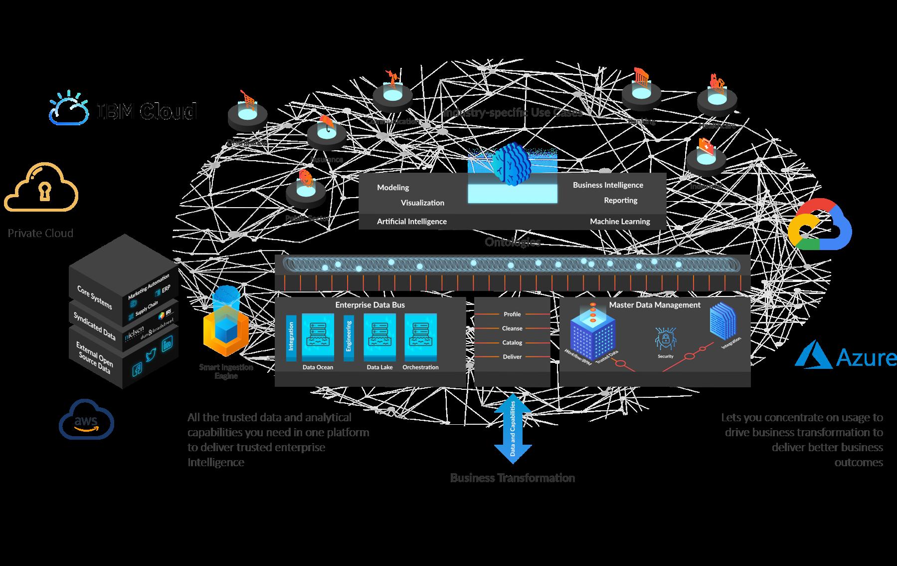 Enterprise Intelligence Hub by Mastech InfoTrellis