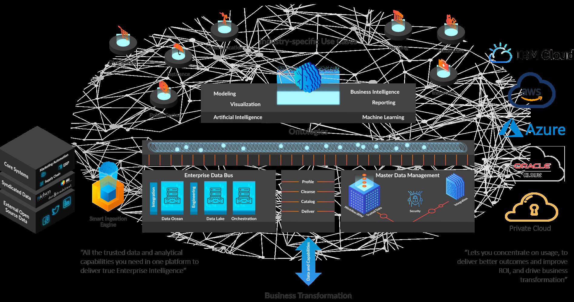 Enterprise Intelligence Hub