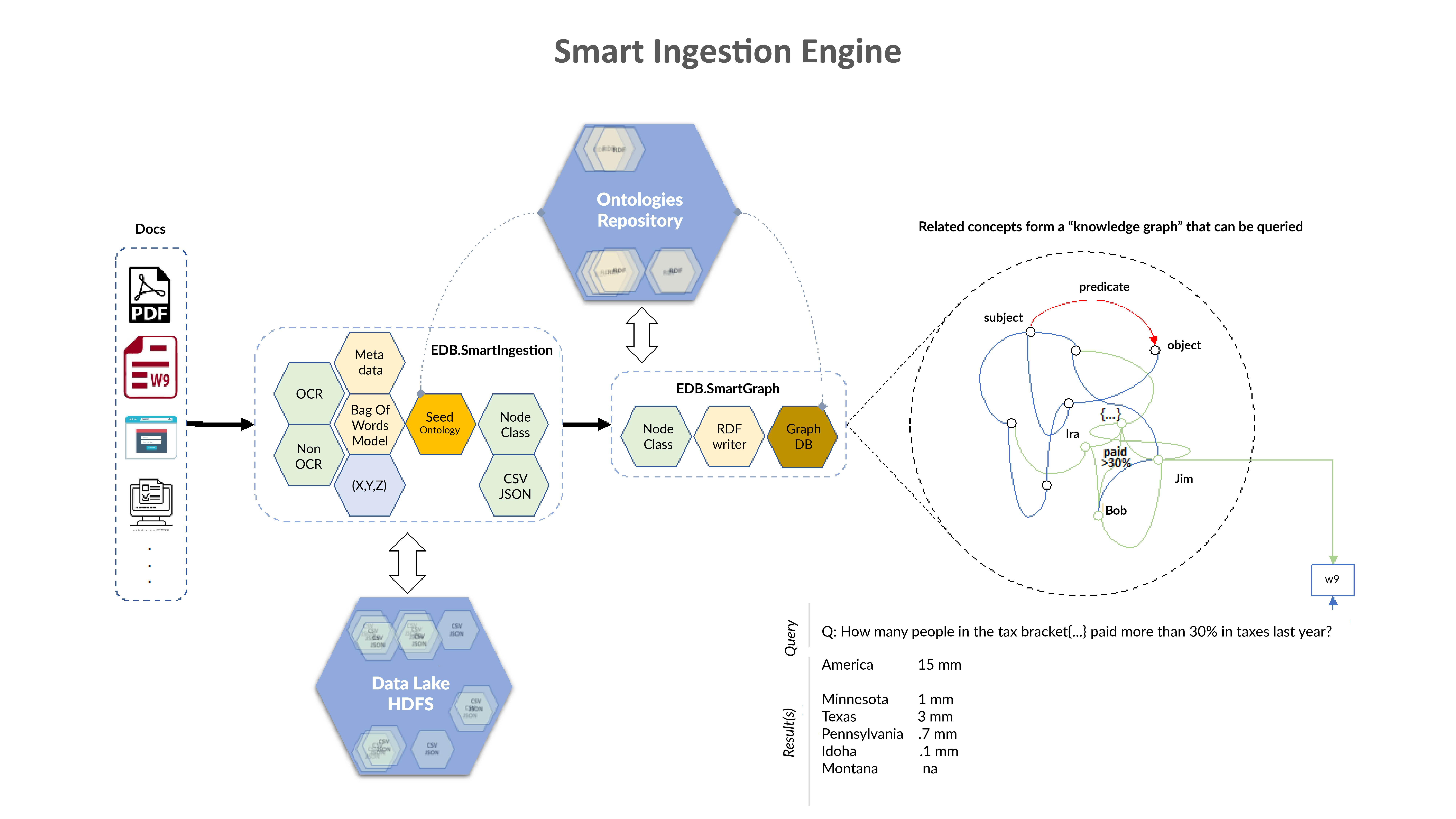 How Smart Ingestion Works