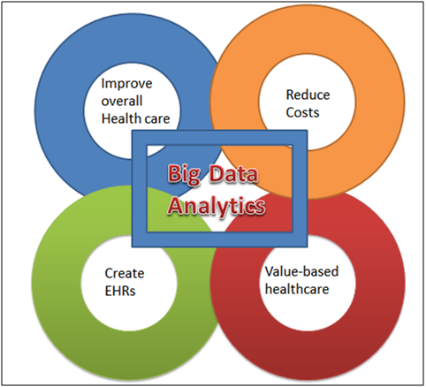 Impact of Big Data Analytics in the Healthcare Industry