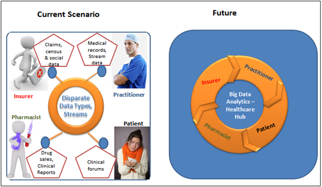 Need for Big Data Analytics In Healthcare