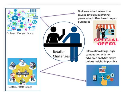 Customer Behavior analysis challenges