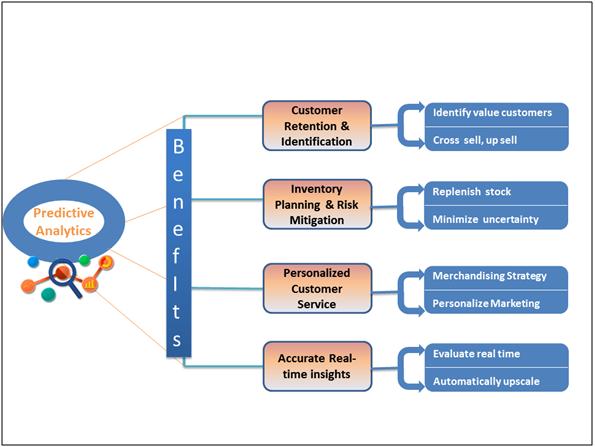 Predictive Analytics Benefits
