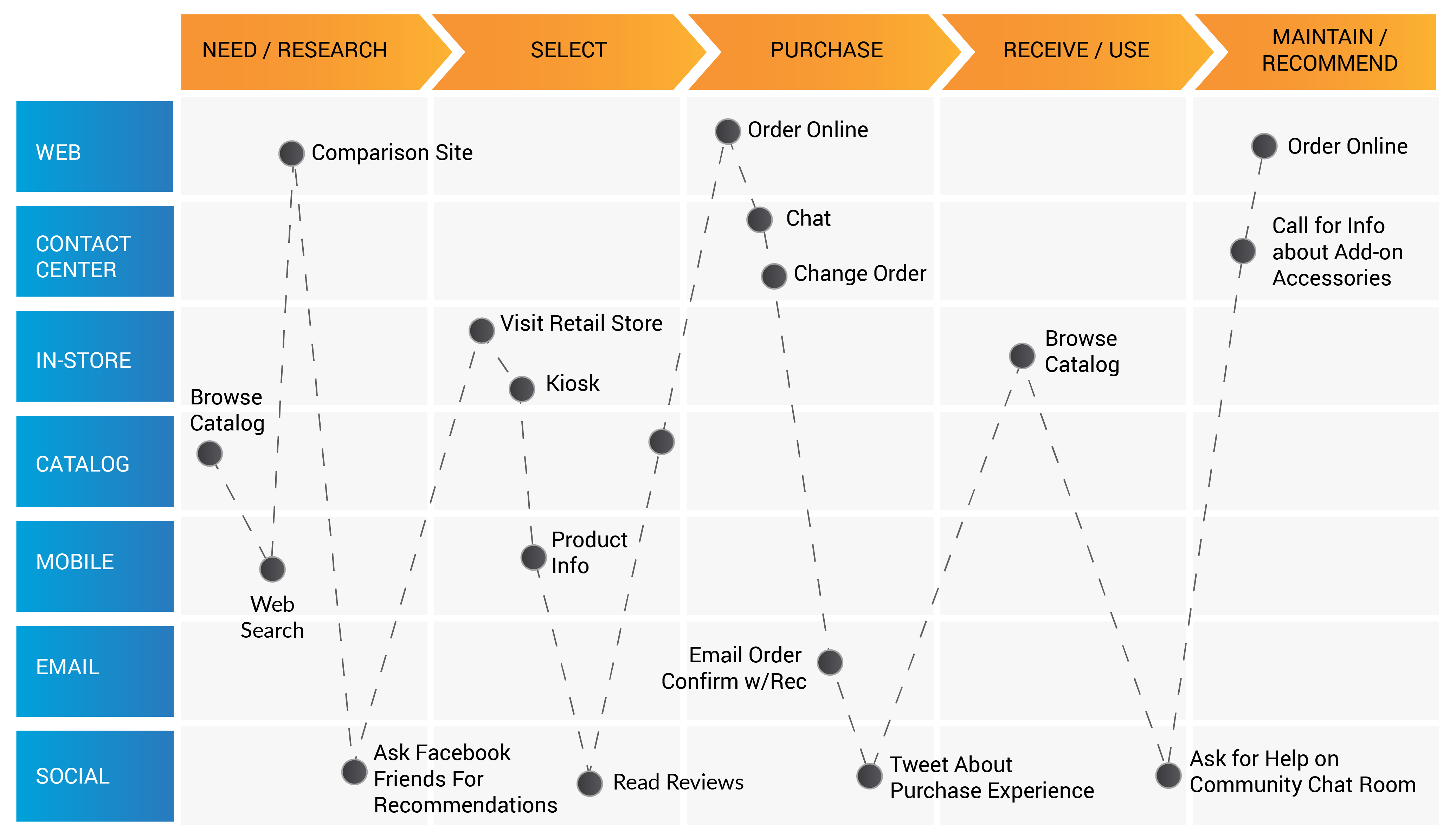 multi-channel end-to-end customer journey
